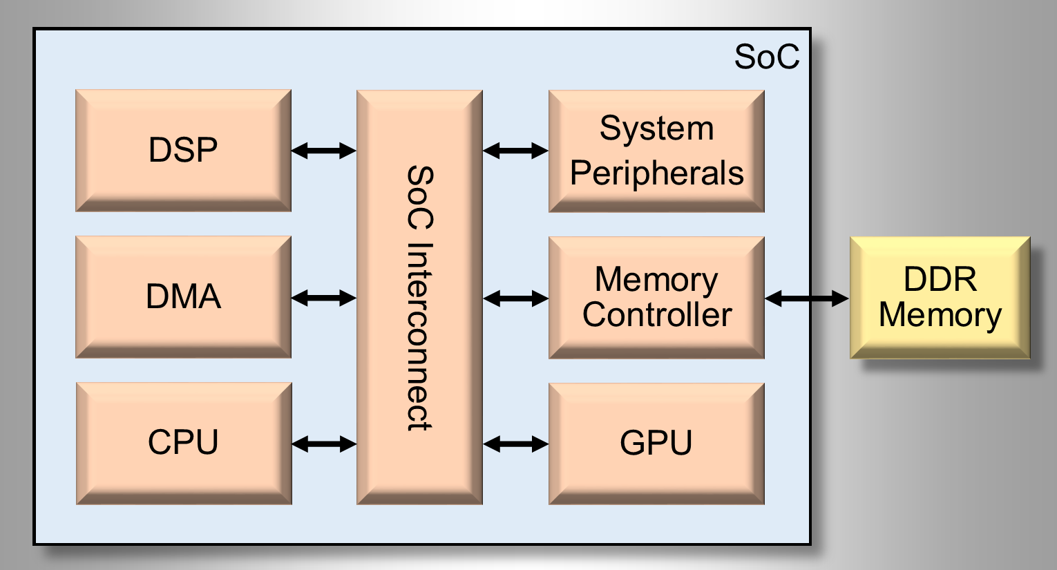 Typical SoC Architecture
